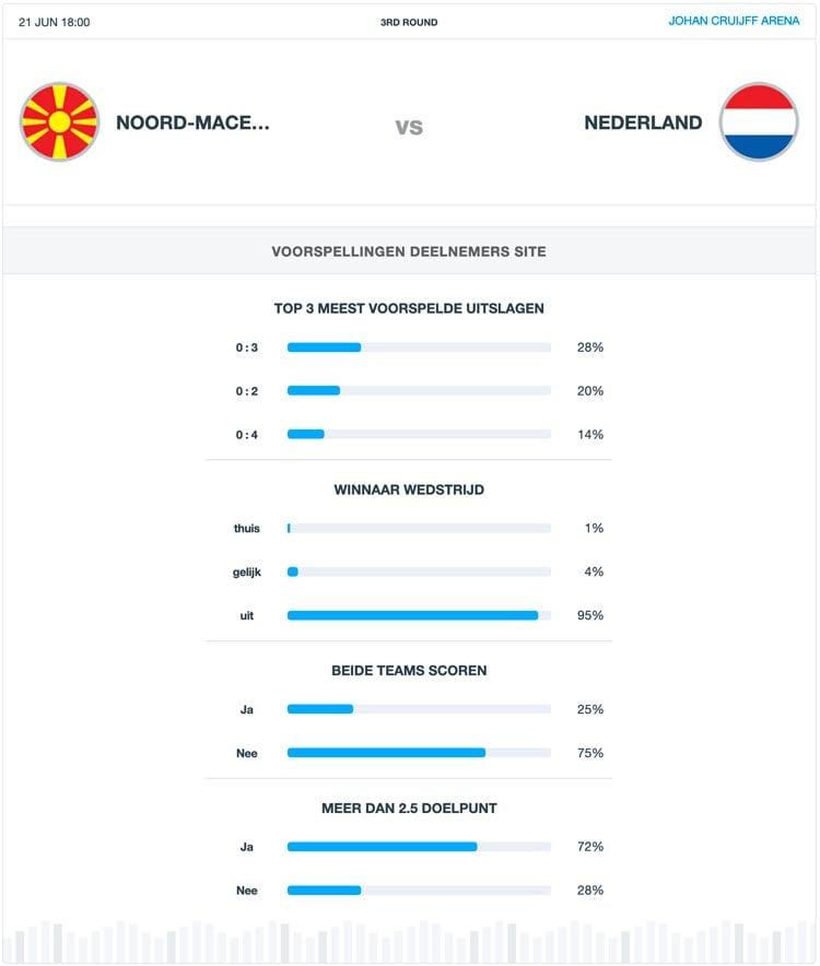 voorbeschouwing nederland noord macedonie