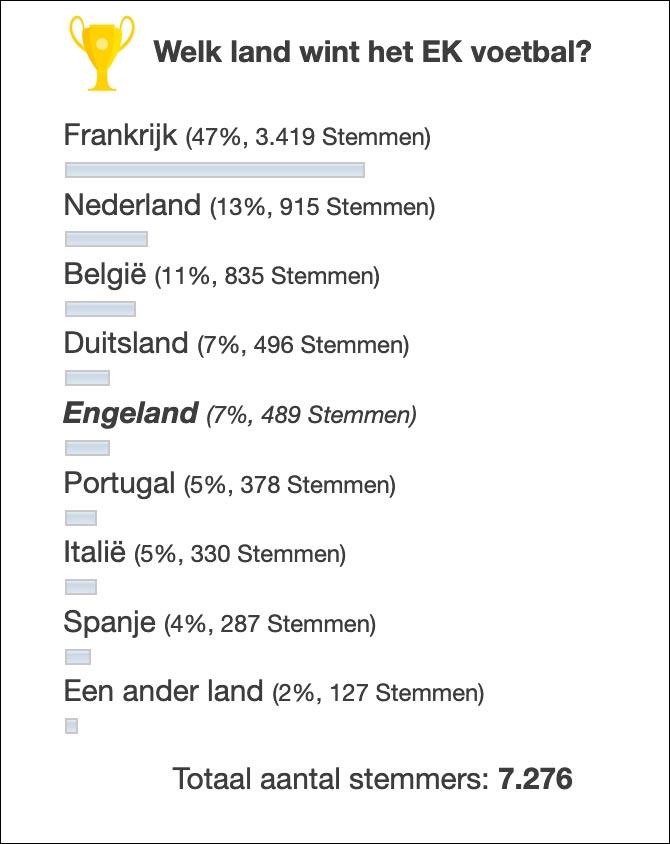 welk land wint het EK voetbal 2021